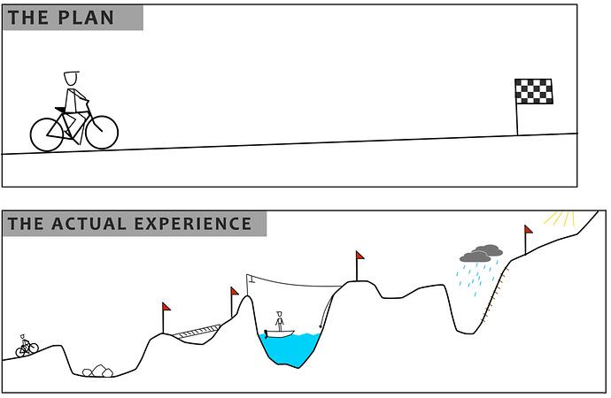 Actual path of success